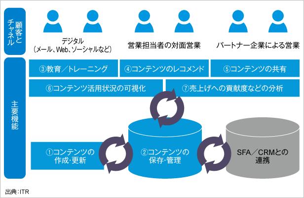 図2.セールス・イネーブルメント・ツールの概略図
