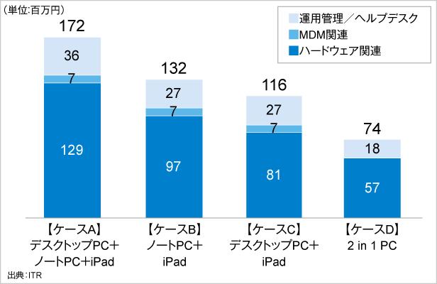 図.TCOシミュレーション結果比較
