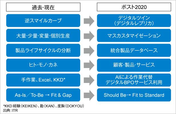 図.ITRが考えるポスト2020の基幹系システム像