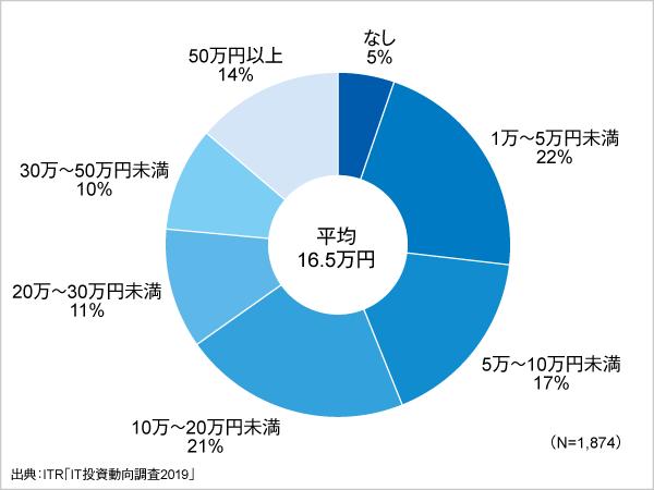 <参考資料4> 一人当たりの年間教育・研修費の平均金額と金額分布(2018年度)
