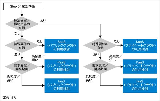 図.ITRが推奨するクラウド検討プロセス