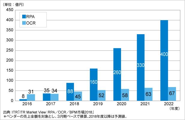 図.RPAおよびOCR市場規模推移および予測
