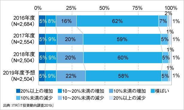 <参考資料1> IT予算額増減傾向の経年変化(2016~2019年度予想)