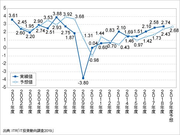 <参考資料2> IT投資増減指数の変化(2001~2019年度予想)