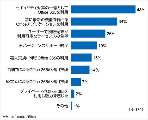 図2.中小企業がOffice 365を利用している経緯や背景(複数回答)