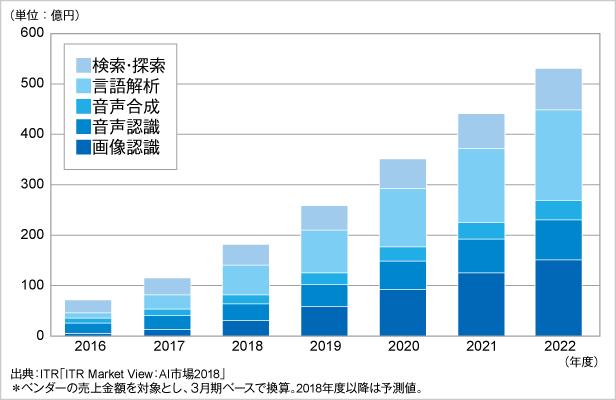 図.AI主要5市場規模推移および予測