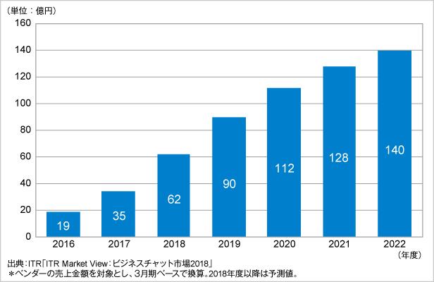 図.ビジネスチャット市場規模推移および予測:提供形態別