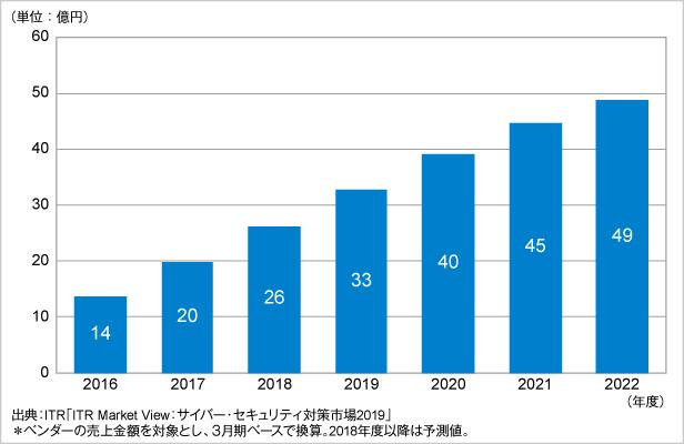 図.ネットワーク/プラットフォーム脆弱性管理市場規模推移および予測(2016~2022年度予測)