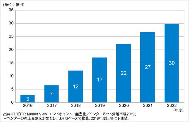 図.CASB市場規模推移および予測(2016~2022年度予測)
