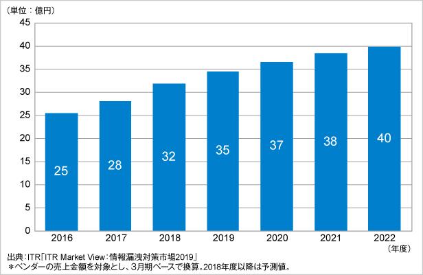 図.メール誤送信防止市場規模推移および予測(2016~2022年度予測)