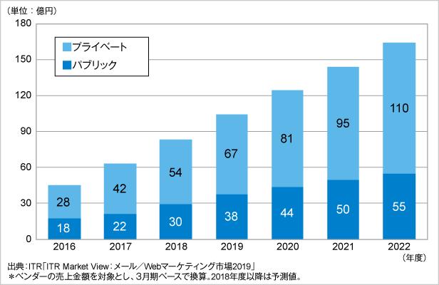 図.DMP市場規模推移および予測:パブリック、プライベート別(2016~2022年度・売上金額)