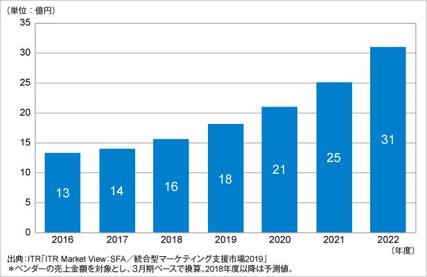 図.セールス・イネーブルメント・ツール市場規模推移および予測(2016~2022年度予測)