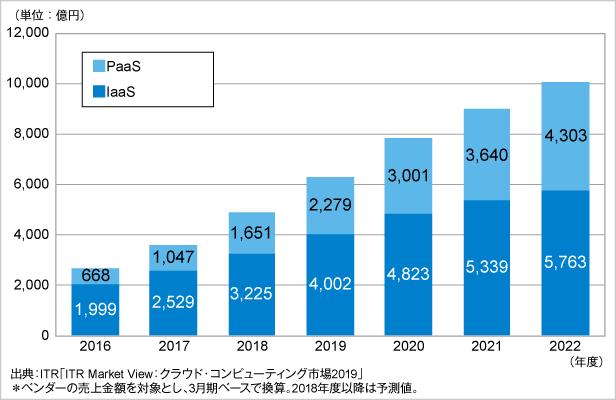 図.IaaS/PaaS市場規模推移および予測(2016~2022年度予測)