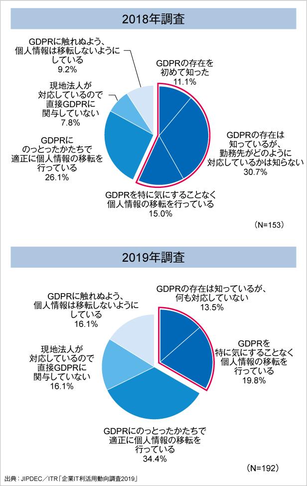 図4.GDPRの対応状況の変化(2018年~2019年)