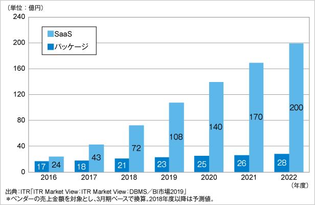 図.国内DWH用DBMS市場規模推移および予測:提供形態別(2016年度~2022年度予測)