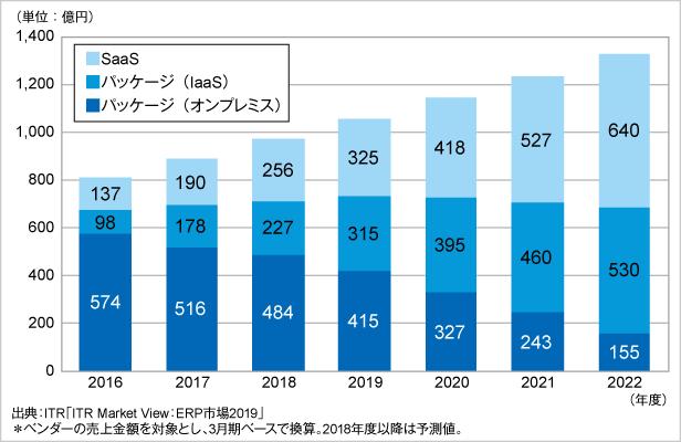 図.ERP市場規模推移および予測:運用形態別(2016~2022年度予測)