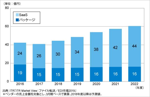 図.ユーザー間ファイル転送市場規模推移および予測:提供形態別(2016~2022年度予測)