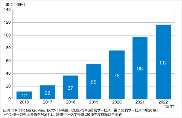 図.電子契約サービス市場規模推移および予測(2016~2022年度予測)