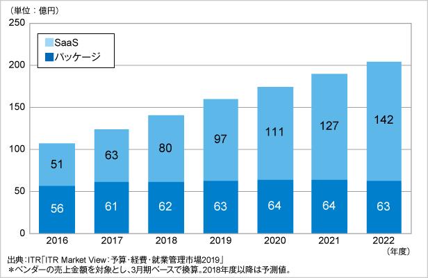 図.就業管理市場規模推移および予測:提供形態別(2016~2022年度予測)