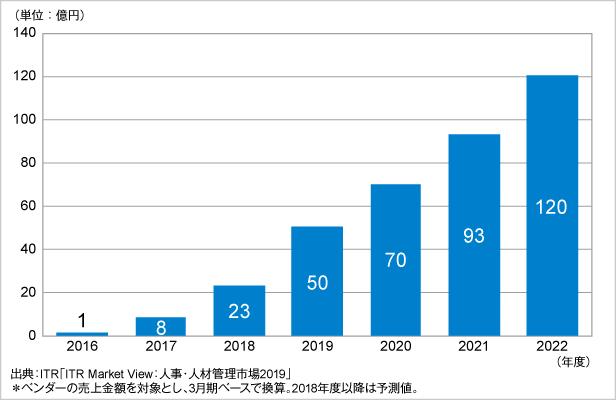 図.従業員エンゲージメント市場規模推移および予測(2016~2022年度予測)