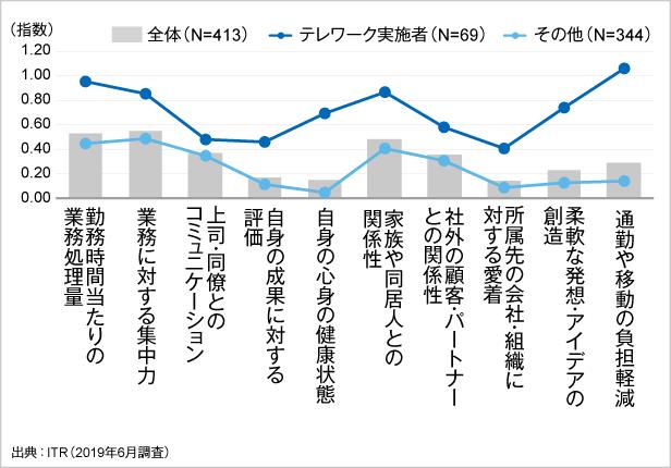 図1.テレワークの実施状況別に見る働き方改革の効果実感度(指数*)