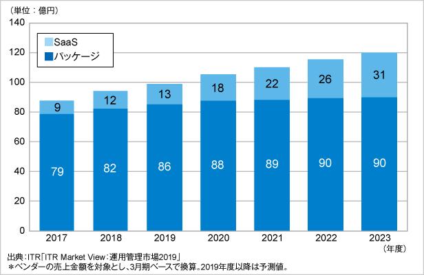 図.PC資産管理市場規模推移および予測:提供形態別(2017~2023年度予測)