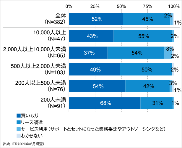 図1.PCの調達形態:PCユーザー数別