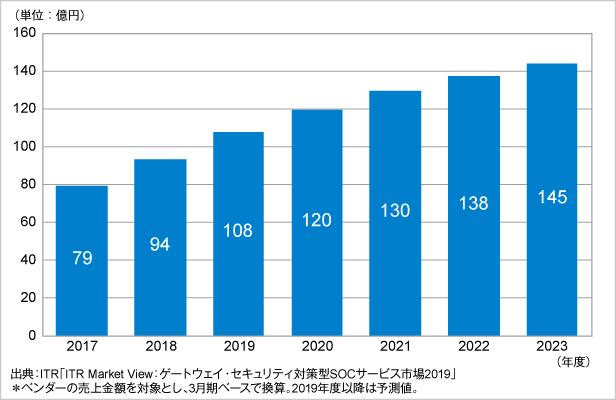 図.WAF運用監視サービス市場規模推移および予測(2017~2023年度予測)