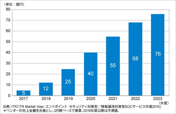 図.マネージドEDRサービス市場規模推移および予測(2017~2023年度予測)