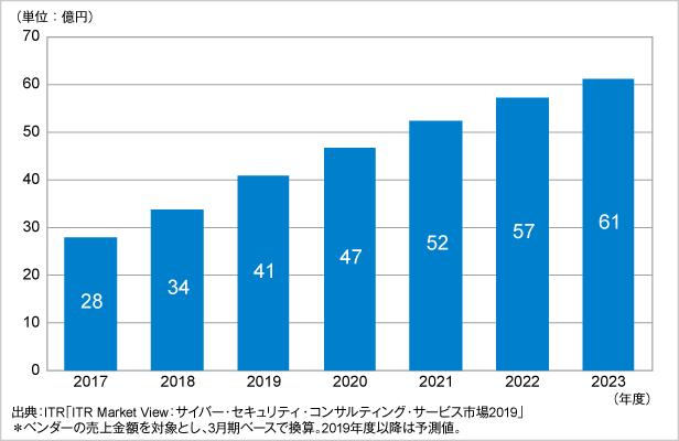 図.OTセキュリティ構築運用支援サービス市場規模推移および予測(2017~2023年度予測)