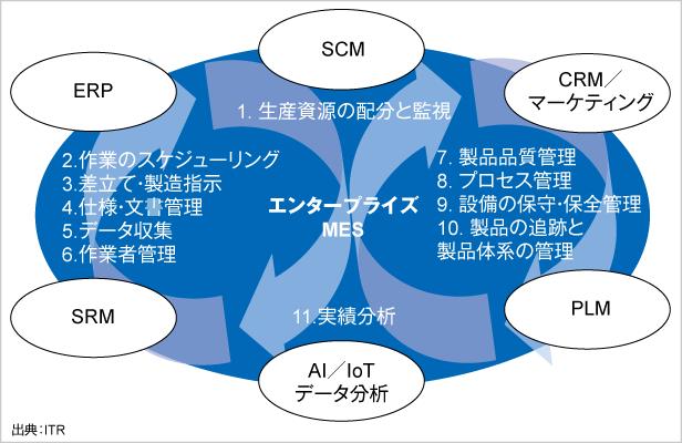 図.エンタープライズMESによるデータの循環