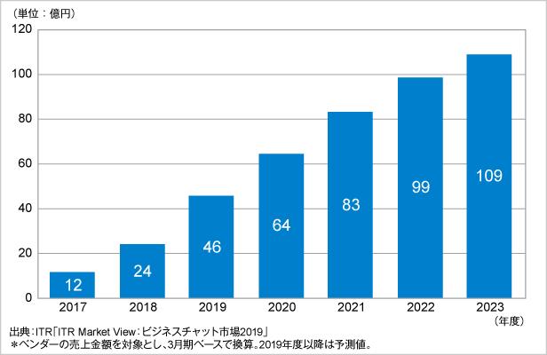 図.チャットボット市場規模推移および予測(2017~2023年度予測)