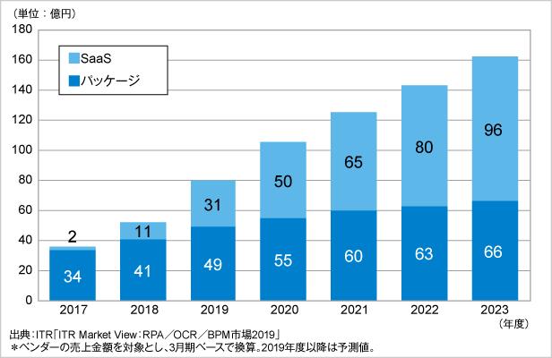 図.OCR市場規模推移および予測:提供形態別(2017~2023年度予測)
