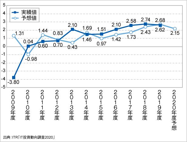 <参考資料1> IT予算額増減傾向の経年変化(2009~2020年度予想)