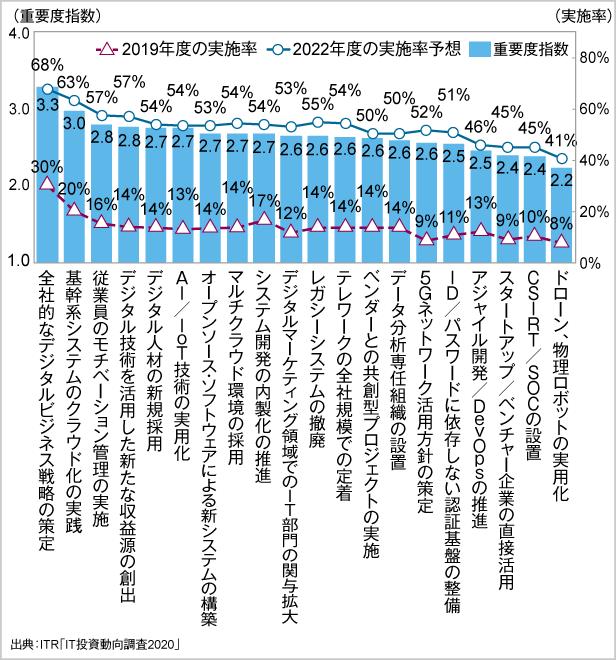 <参考資料2> 主要なIT動向の重要度指数と現在および2022年度の実施率予想