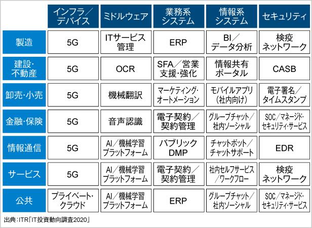 <参考資料4> 2020年度に新規投資が期待される製品・サービス(業種別)