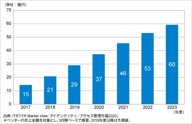 図.IDaaS市場規模推移および予測(2017~2023年度予測)