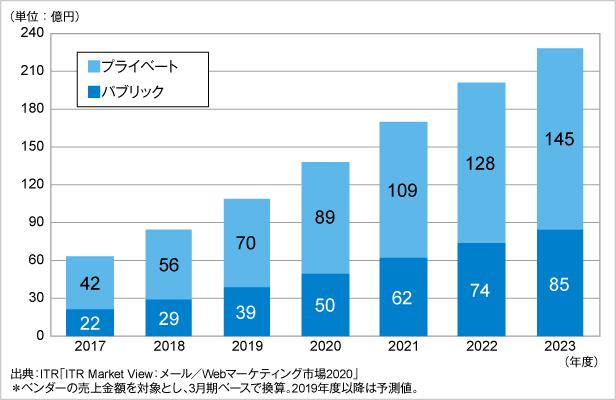図.DMP市場規模推移および予測:パブリック、プライベート別(2017~2023年度・売上金額)