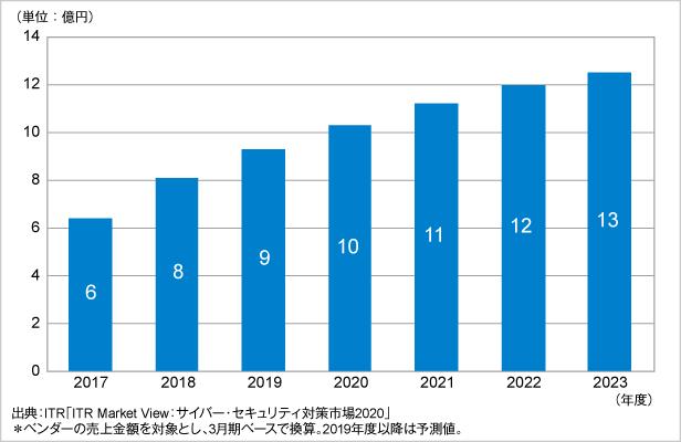 図.SSL可視化市場規模推移および予測(2017~2023年度予測)