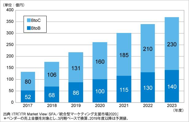 図.統合型マーケティング支援市場規模推移および予測:BtoB、BtoC別(2017~2023年度予測)