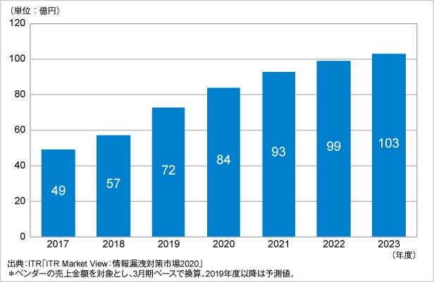 図.SIEM市場規模推移および予測(2017~2023年度予測)