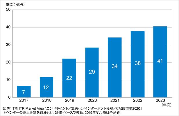 図.CASB市場規模推移および予測(2017~2023年度予測)