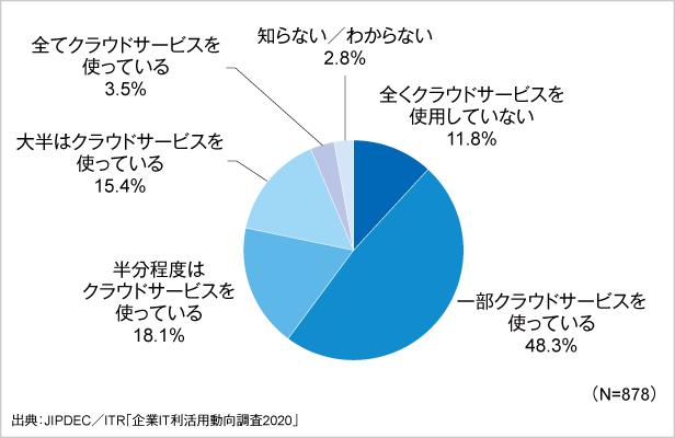 図2.クラウドサービスの利用状況