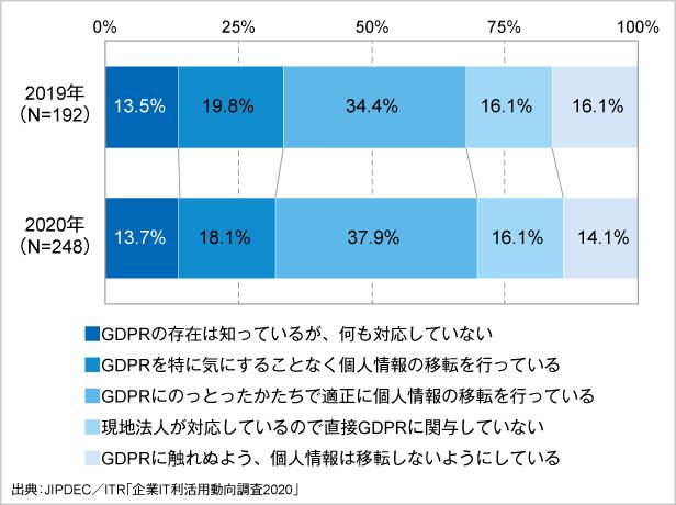 図5.GDPRへの対応状況