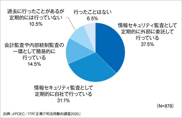 図6.情報セキュリティ監査の実施状況