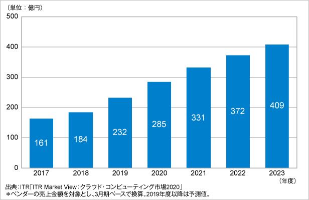 図.DaaS市場規模推移および予測(2017~2023年度予測)
