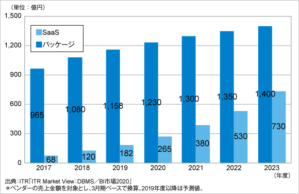 図.RDBMS市場規模推移および予測:提供形態別(2017~2023年度予測)