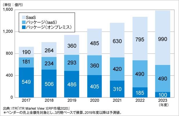 図.ERP市場規模推移および予測:提供形態別(パッケージ部分は運用形態別)(2017~2023年度)