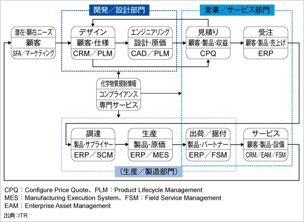 図2.顧客・製品・サービスのライフサイクルと主要システム