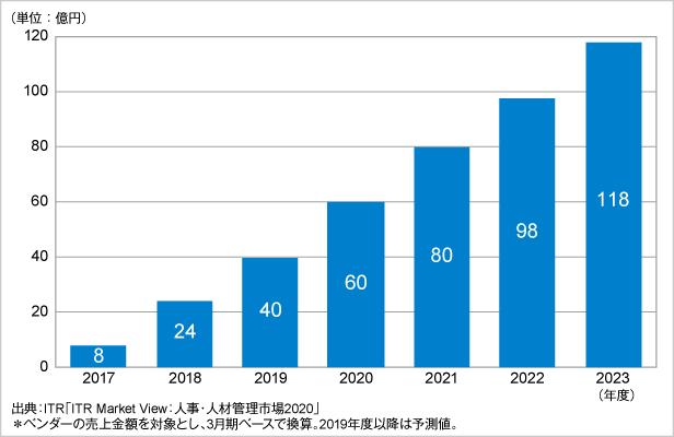図.従業員エンゲージメント市場規模推移および予測(2017~2023年度予測)